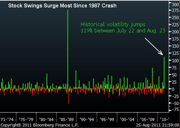 Stock Swings Surge