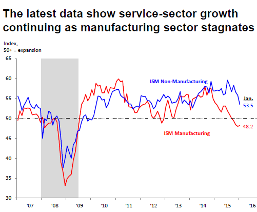 US-ISM-manufacturing-service-2007_2016-01