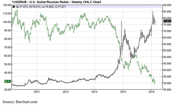 United States Dollar versus Russian Ruble - Weekly OHLC Chart