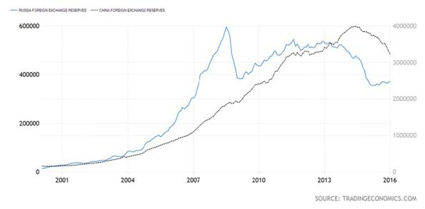 Russian and Chinese Foreign Exchange Reserves Chart