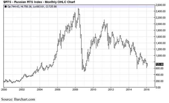 Russian RTS Index - Monthly OHLC Chart
