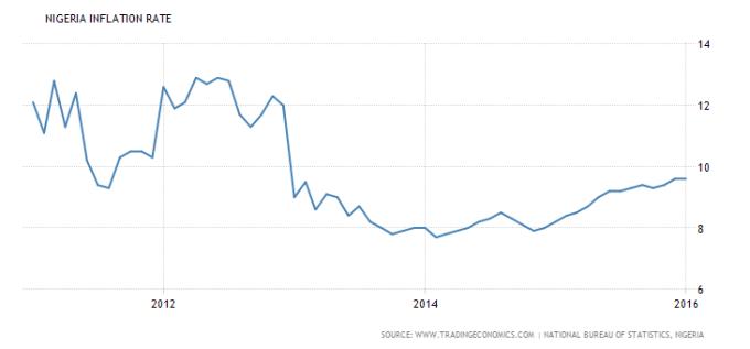 Source Trading Economics Nigerian Statistics Bureau