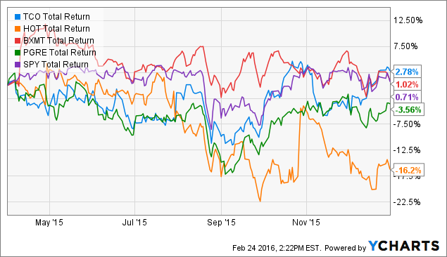 Following Alpha: Long Pond Capital - Q4 2015 Review - LaSalle Hotel
