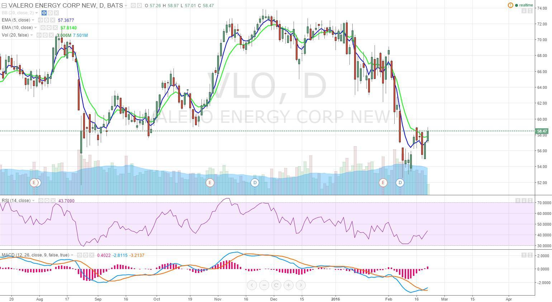 Vlo Stock Quote Why I'm Long Valero And Tesoro  Valero Energy Corporation Nyse