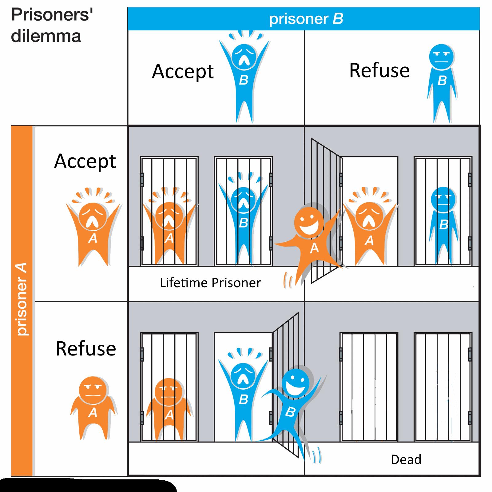The Prisoners Dilemma >> Goodrich Petroleum: A Prisoner's Dilemma - Goodrich Petroleum Corp. (NYSEMKT:GDP) | Seeking Alpha