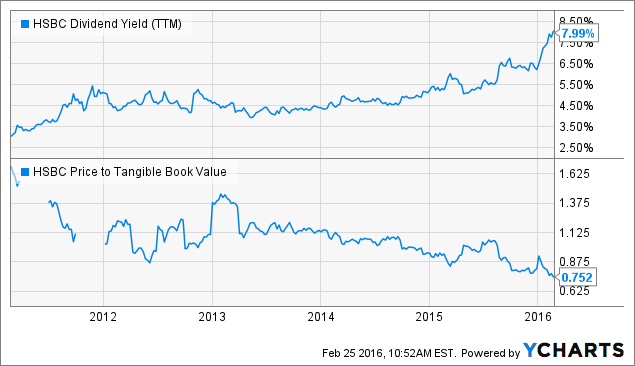HSBC: Is The 8% Dividend Safe? - HSBC Holdings plc (NYSE:HSBC
