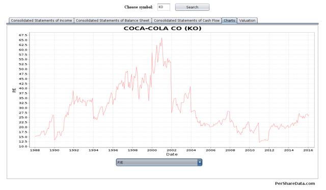 Coca Cola A Case For Investment The Coca Cola Company Nyseko
