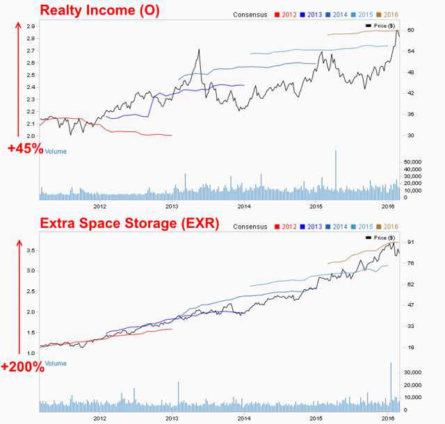 Realty Income vs Extra Space Storage