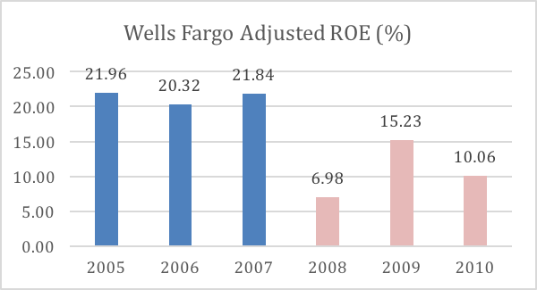 Wells Fargos Acquisition Strategy Paving The Road Ahead Wells