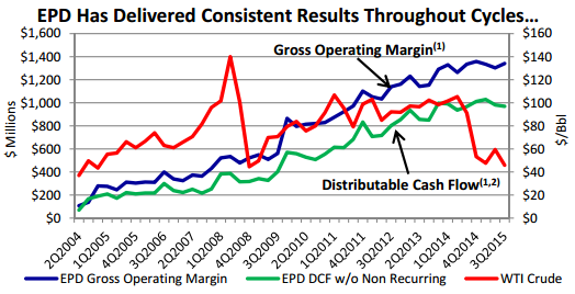 Gross operating margin and distributable cash flow