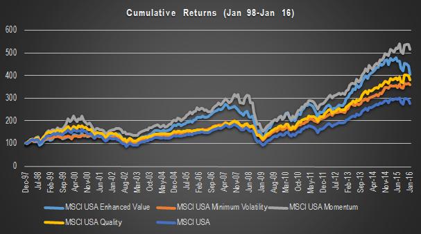 Historical Cumulative Return