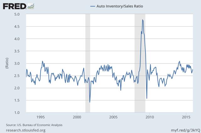 FRED: auto inventory to sales ratio thru December 2016