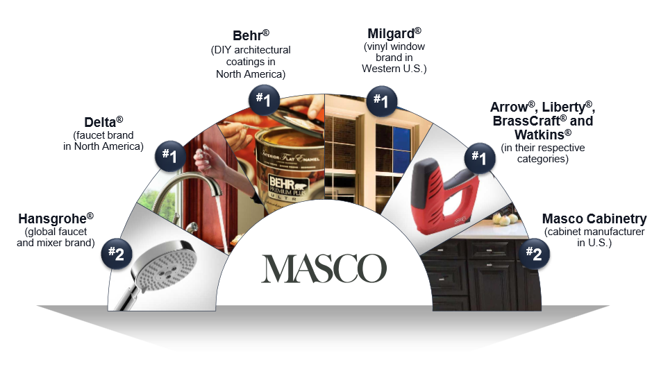 Masco Corporation: Fairly Valued, Significant Brand Power - Masco ...