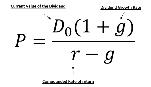 Stock Valuation And The Gordon Growth Model | Seeking Alpha
