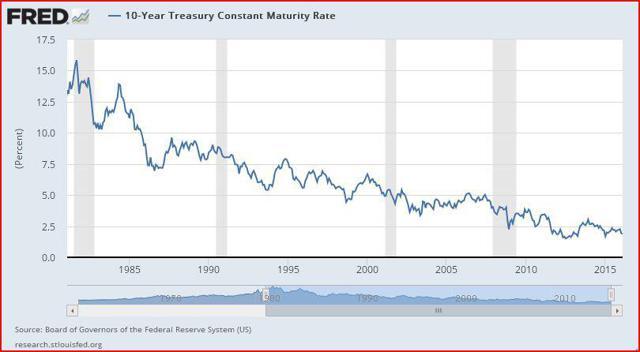 Historical Bond Yields