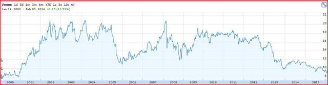 NLY long-term chart