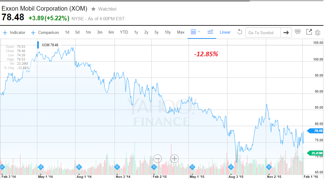 Why Exxon Mobil Drops To 48 Within 15 Months Exxon Mobil