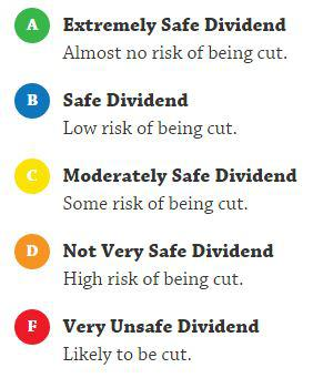 Dividend Safety Rating Scale