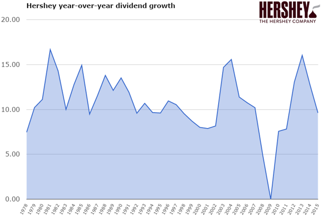 Hershey dividend growth year over year change