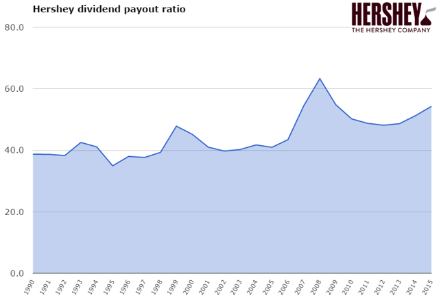 Hershey dividend payout ratio