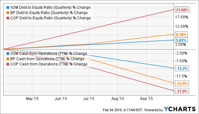 XOM Debt to Equity Ratio (Quarterly) Chart