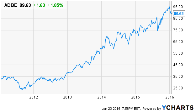 Adobe Systems Will The Real Growth Rate Please Stand Up Adobe