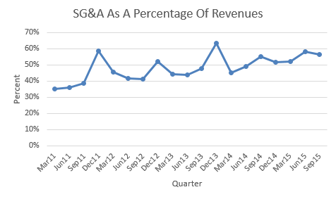 SG&A as percent of Sales