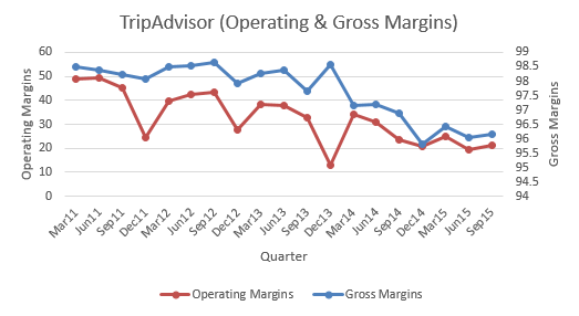 Trip Operating & Gross Margins