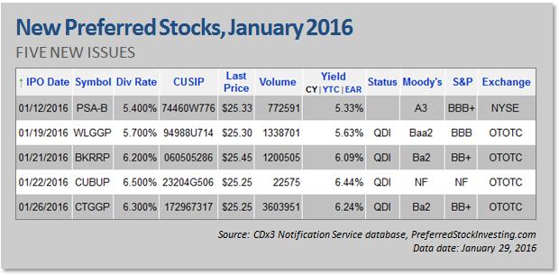 New Preferred Stock Ipos January 2016 Seeking Alpha