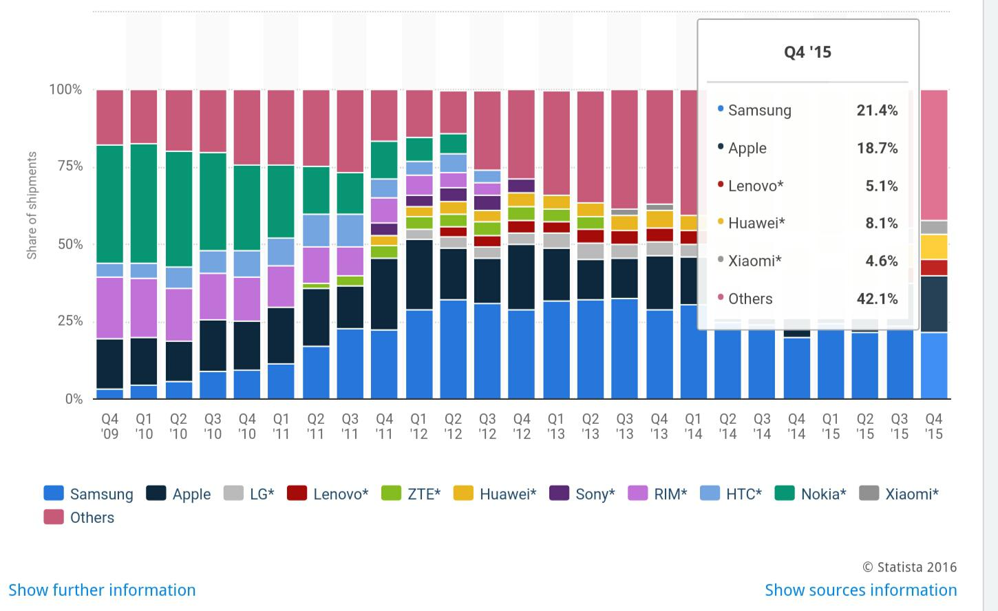 smartphone market revenue analysis from 2011 Our full-year revenue analysis showed that most of this growth will come from smartphone gaming, a mature market newzoo's global games market report is a.