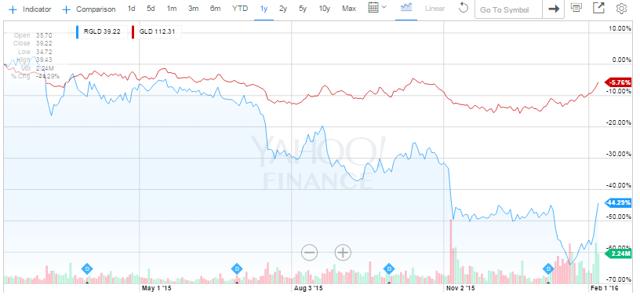RGLD vs $GOLD (1-yr)