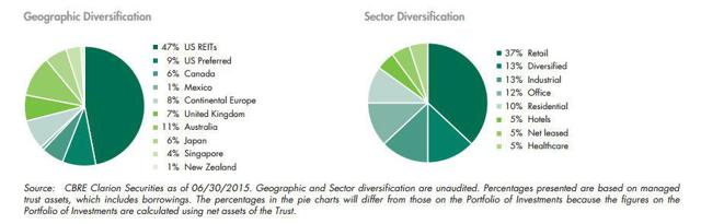 IGR portfolio breakdown. Source: CBRE