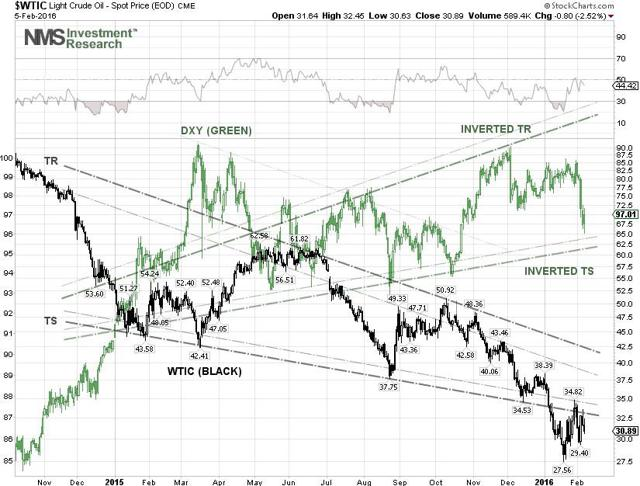 WTI Crude Oil and DXY Technical Chart