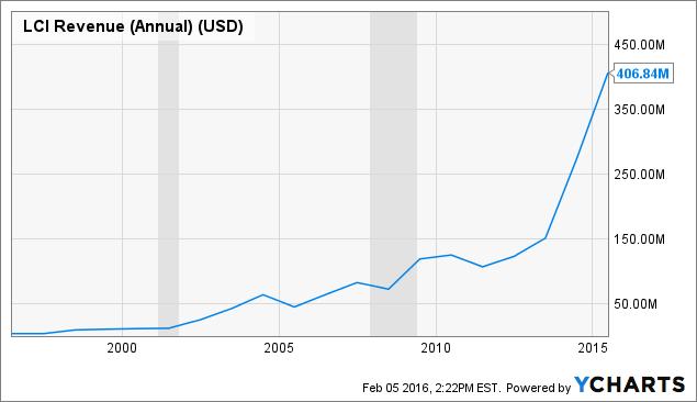 LCI Revenue (Annual) Chart