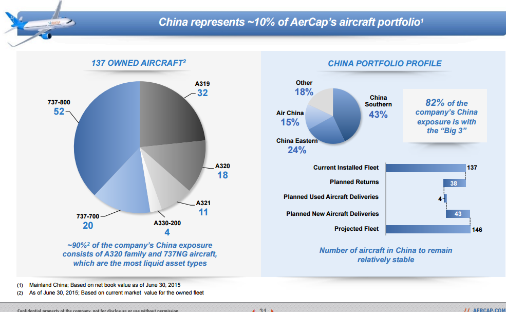 AerCap Holdings: At Some Point Valuations Matter - AerCap