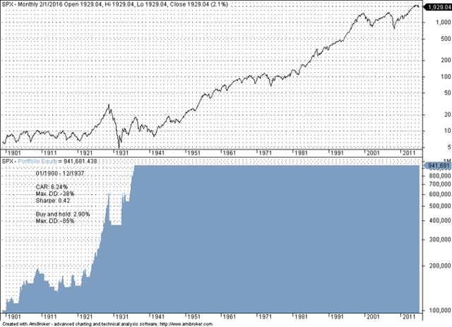 Time Series Momentum Anomaly - Monthly S&P 500 Prices 01/1900 - 12/1937
