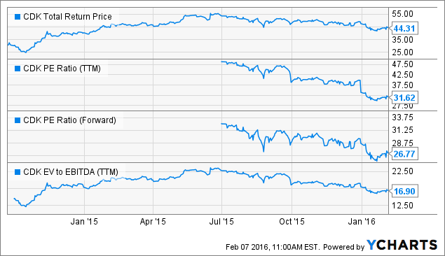 CDK Total Return Price Chart