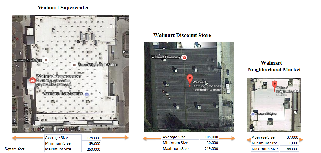 Wal Mart Makes A Tough Call On Underperforming Stores Lessons