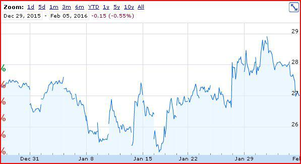 GGP stock price