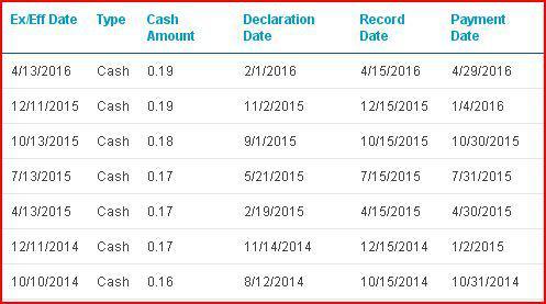 GGP dividend history
