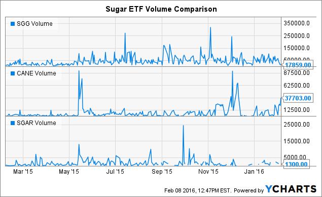 SGG Volume Chart