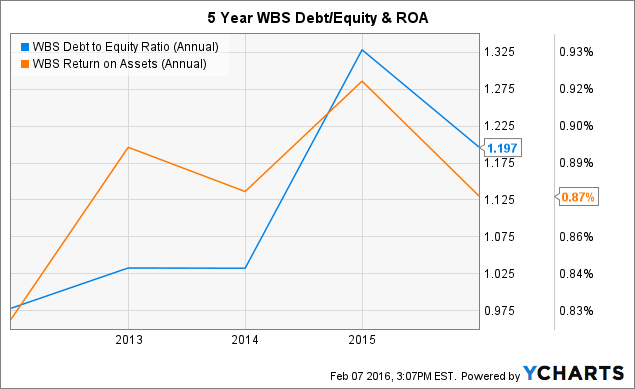 WBS Debt to Equity Ratio (Annual) Chart