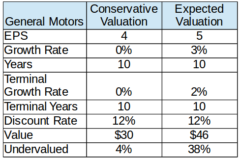 GM Valuation.png