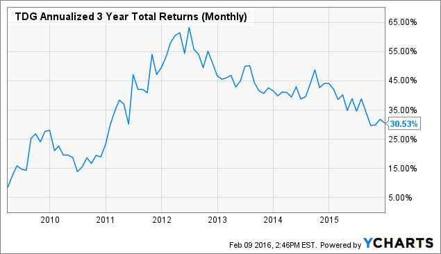 TDG Annualized 3 Year Total Returns (Monthly) Chart