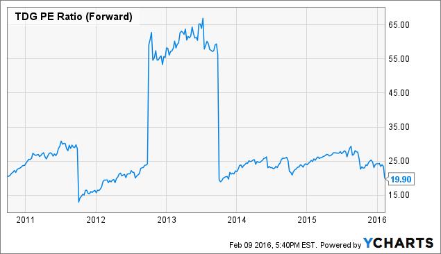 TDG PE Ratio (Forward) Chart