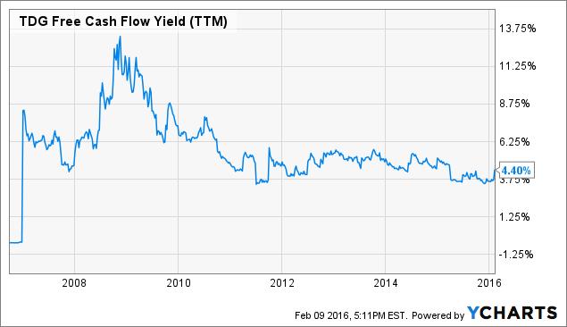 TDG Free Cash Flow Yield (<a href=