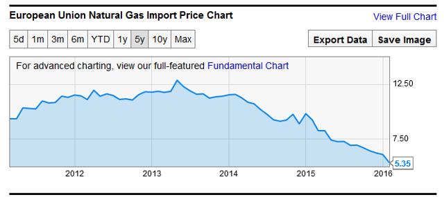 European Union Natural Gas Import Price
