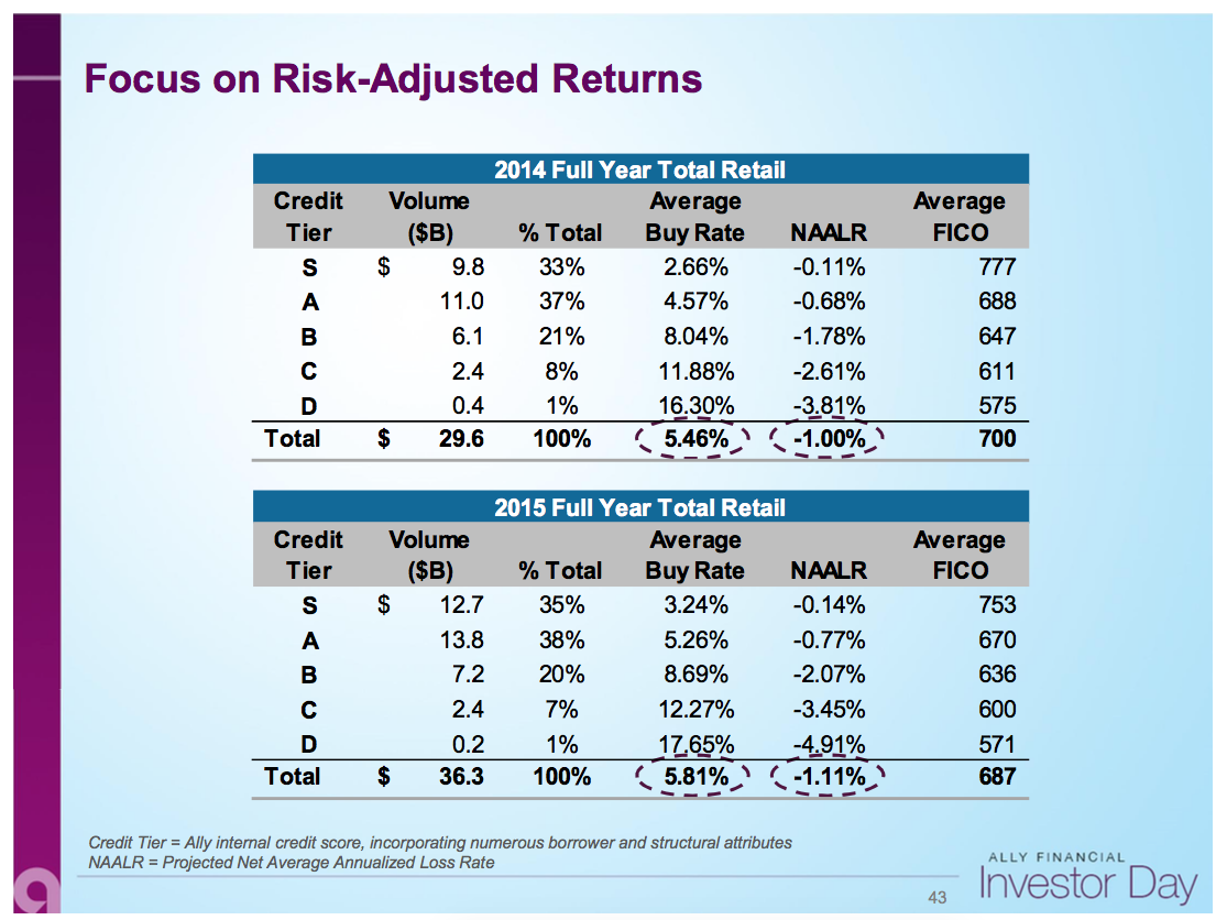 Credit Score Tiers >> Ally Financial Less Risky Than Previously Believed Ally