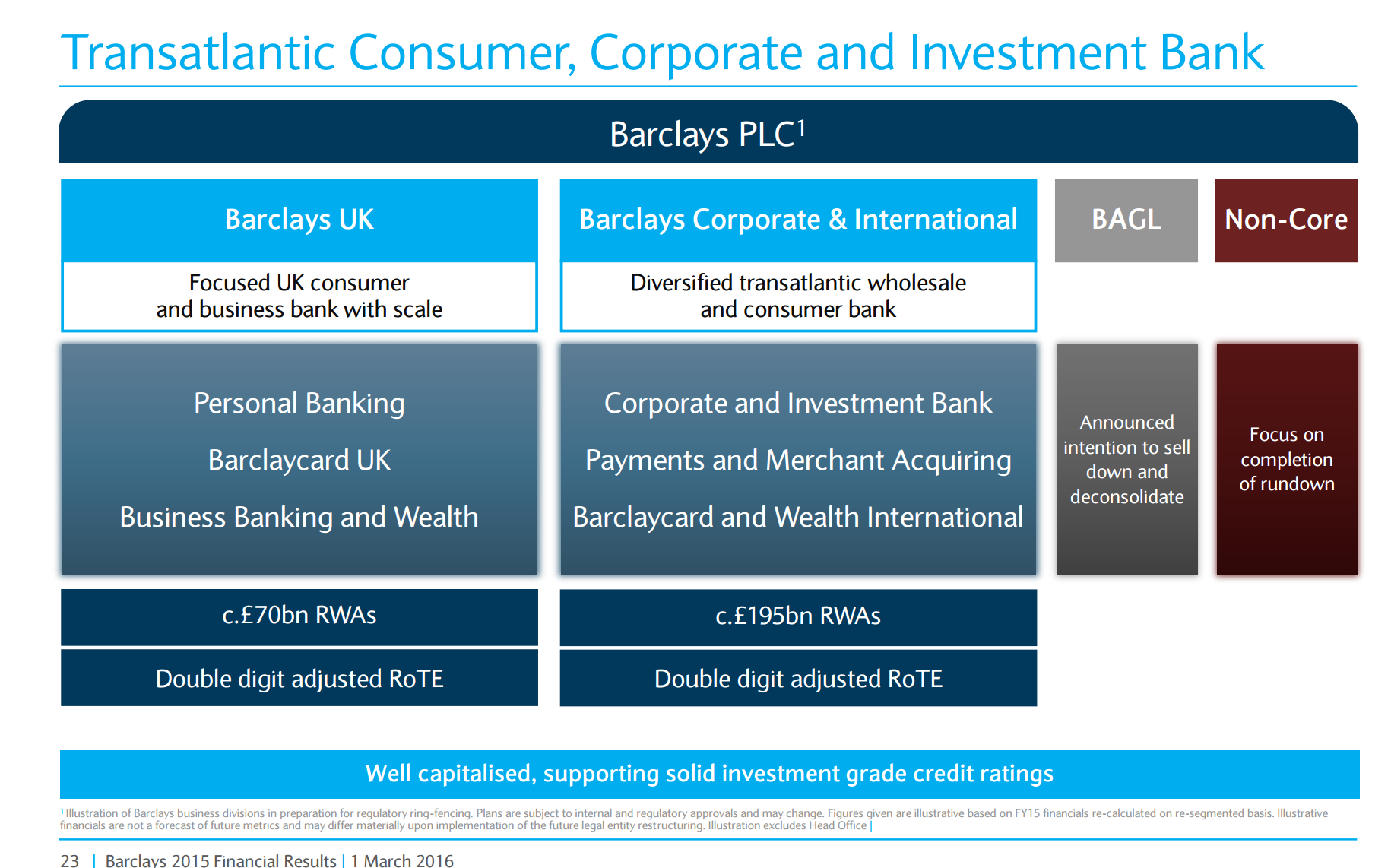 barclays bank ppt Barclays is hiring again history suggests it may not last barclays likes to point to the steadiness of revenues in its fixed income trading business this may be true, but the strategy in its investment bank is anything but in the past decade, barclays' investment bank has been on a roller.