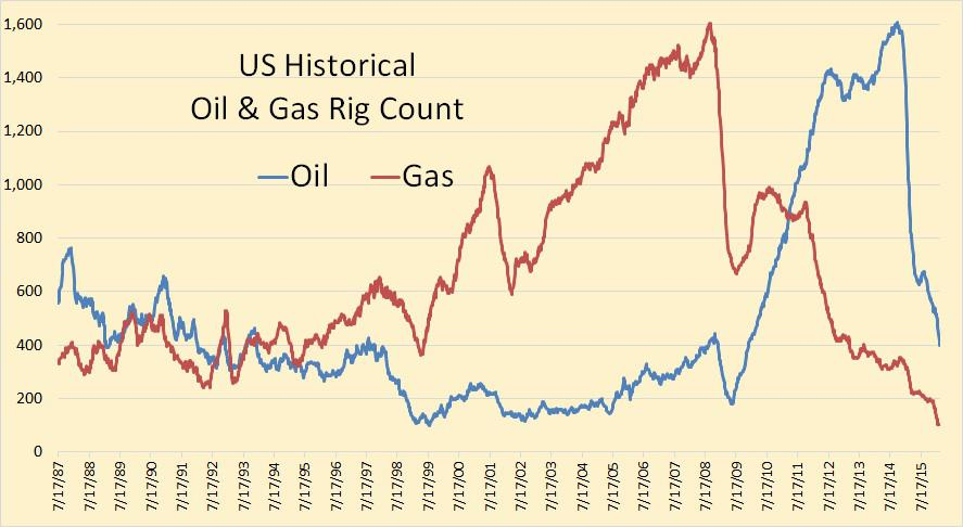 Oil Price Effect On Natural Gas